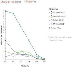 Citations per publication till June 2017